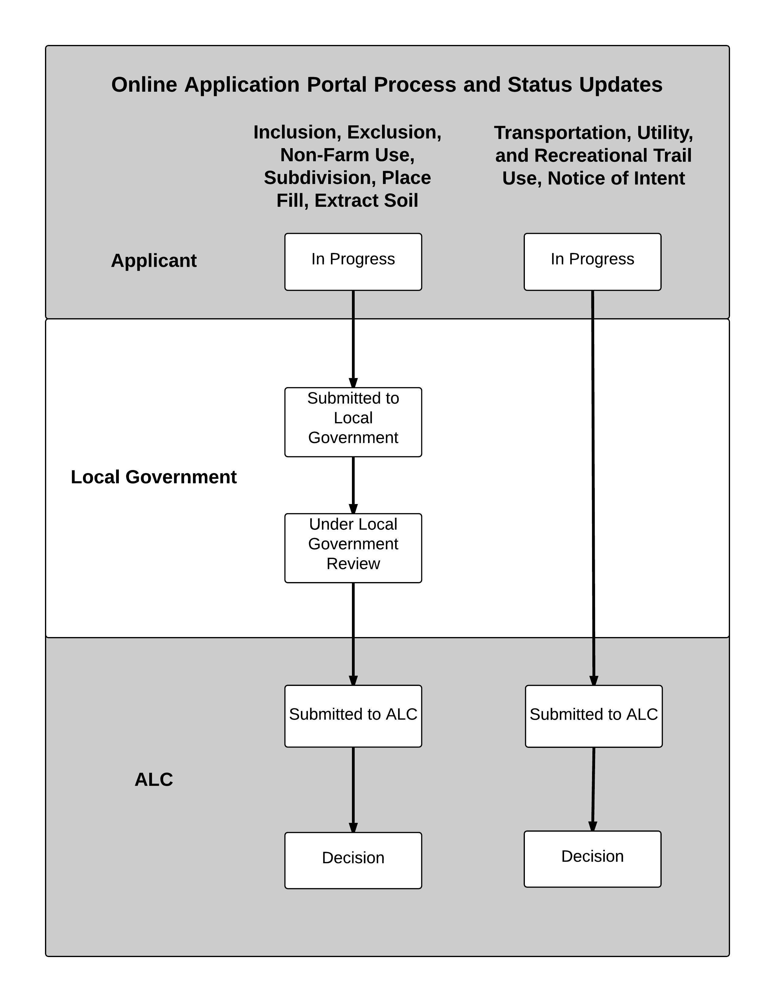 application process alc
