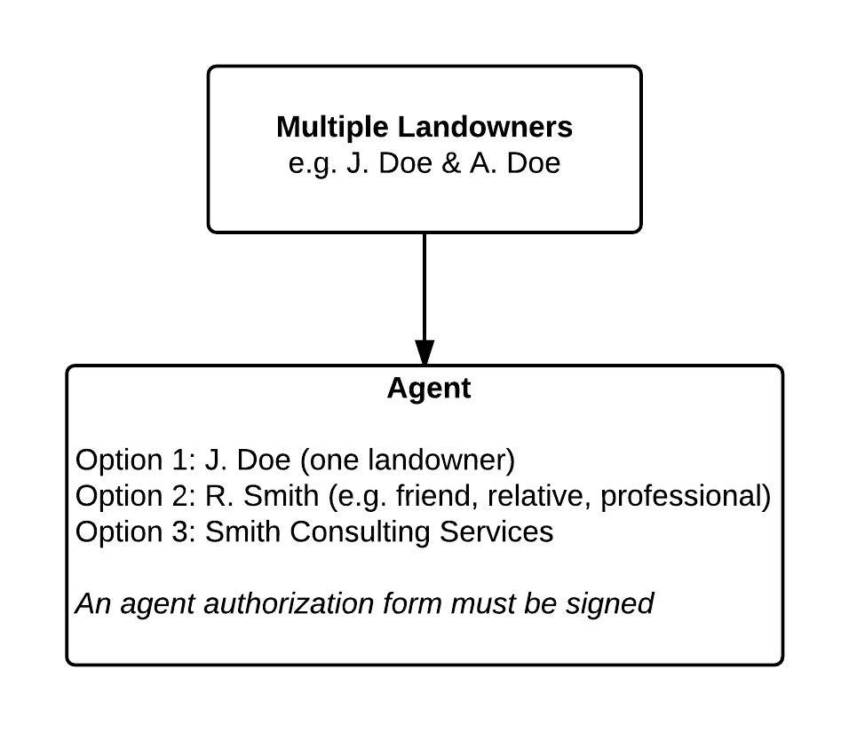 Agent for multiple landowners